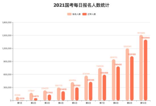 """国考最热部门:3000多年轻人竟盯上""""中国老龄协会"""""""