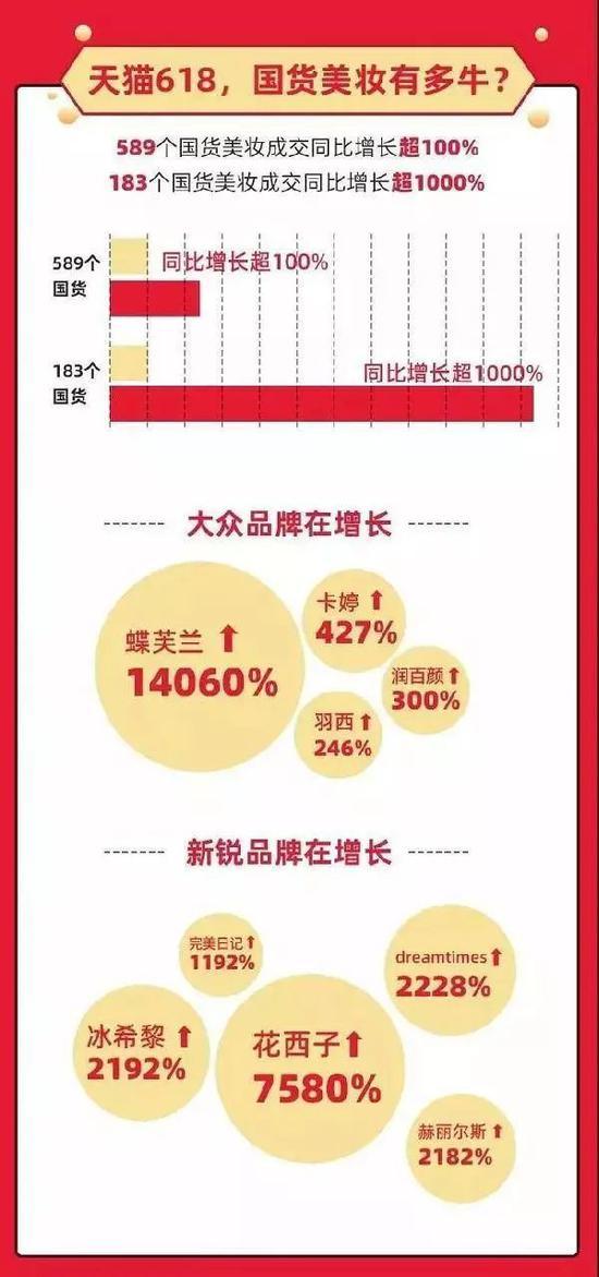 注:天猫618,数百个国货美妆品牌增长迅猛