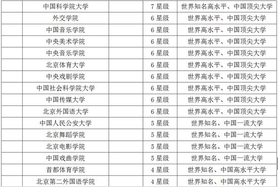校友会2018中国华北地区最好大学排行榜soe-878
