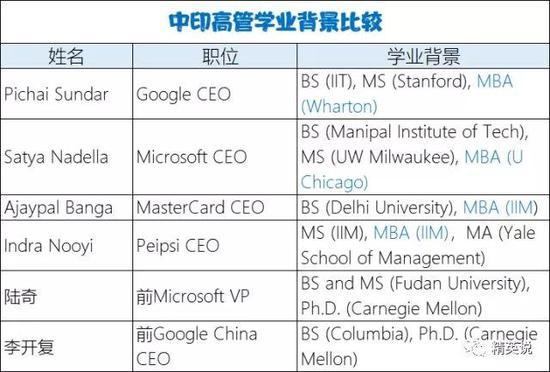 中印硅谷部分高管学历分析
