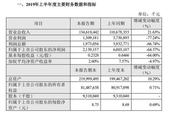 数据来源:苏宁易购集团股份有限公司2019年半年度业绩快报