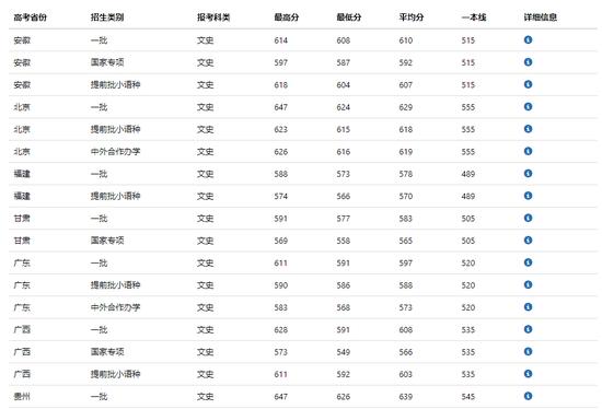 中国传媒大学2018年全国各省录取分数线