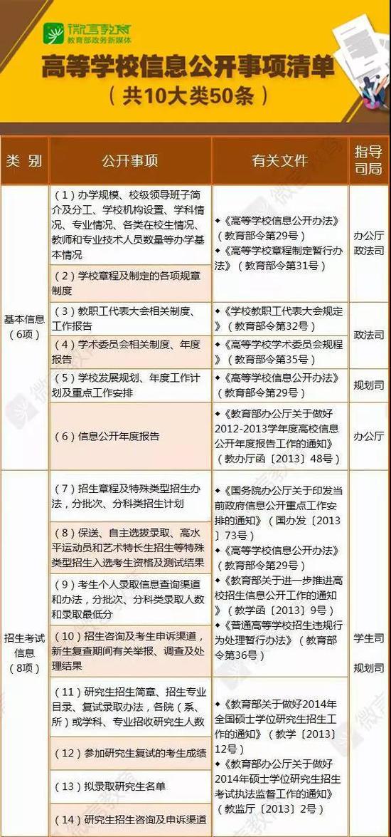 高校信息公开年度报告月底前公布:加大招生、财务等公开力度