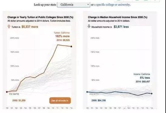 ▲更加严重的是加州,学费涨幅162%,而收入中位数下滑6%