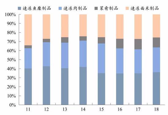 火锅料制品利润贡献最大,数据来源:公司年报,国泰君安证券研究