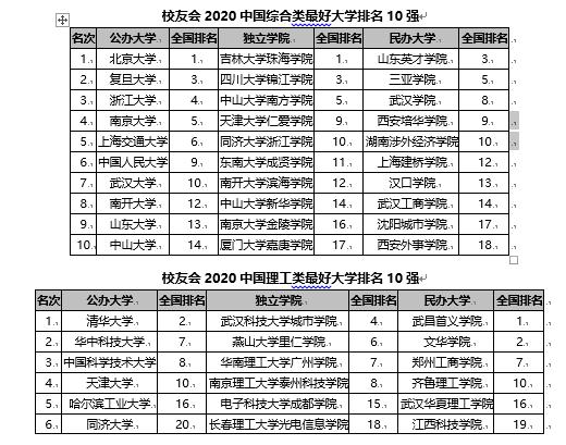 校友会2020【外】国【各种】型【最佳】【年夜】【教】排名 11所【下】校【怯】夺第一