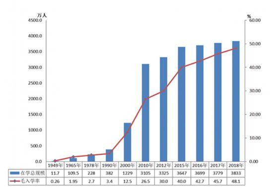 图5 高等教育在学规模和毛入学率