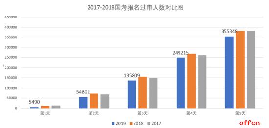 2019国考报名数据统计:热门职位远超去年