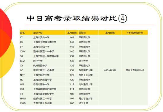 从中日高考对比看新形势下的日本留学机遇