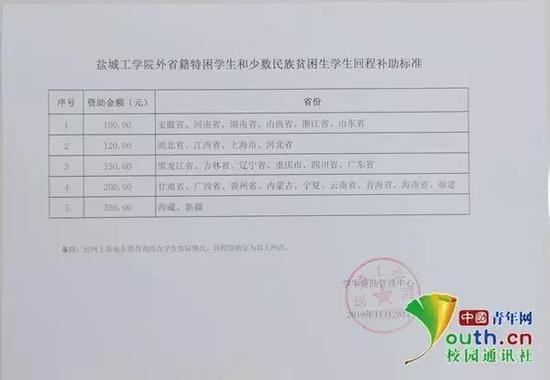 图为盐城工学院的回程补助标准。中国青年网通讯员 闫春旭 供图