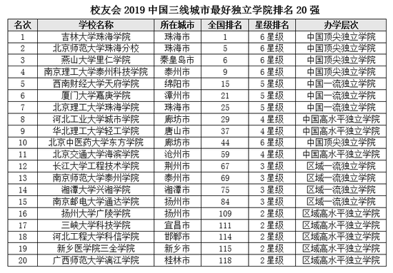 2019河南大学排行榜_2019中国四线城市最好大学排名:河南大学第一