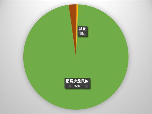 2018重庆地区高考享受加分人数分类