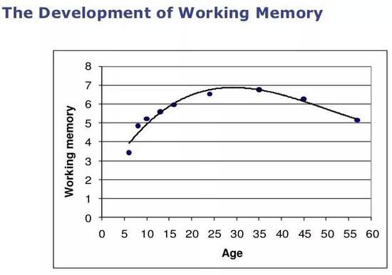 """普通孩子和学霸之间 差的就是""""工作记忆""""力"""