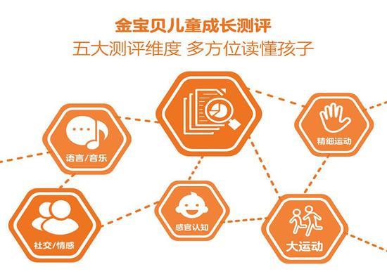 金宝贝橙果迹服务体系上线 科学早教有迹可循
