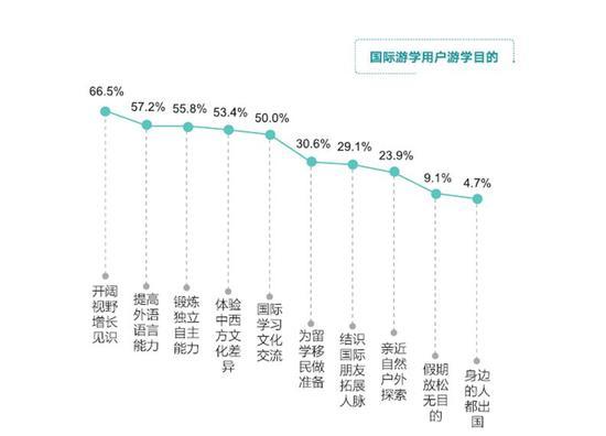 数据来源:新东方   《中国国际游学行业发展报告》