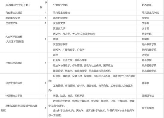 南京大学发布2021本科招生章程