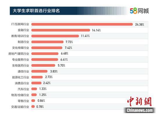 大学生求职首选行业排名。图片来源:58同城