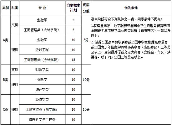 中央财经大学2018年自主招生简章