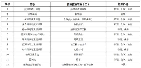 华中科技大学2019年自主招生简章