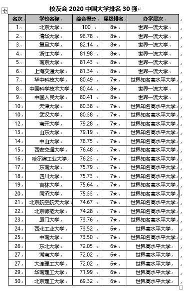 2020【外】国【年夜】【教】排名1200【弱】【宣布】 【南】京【年夜】【教】【一连】13年夺魁