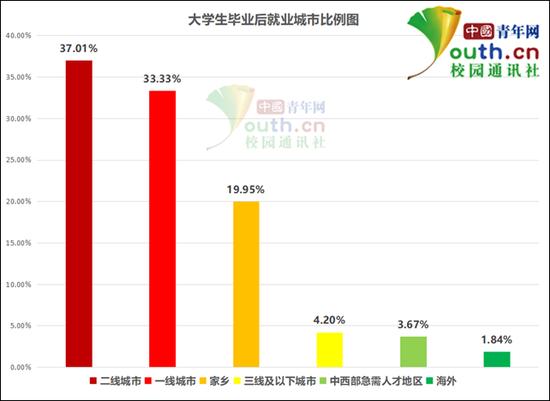 图为大学生毕业后就业城市比例。中国青年网记者 李华锡 制图
