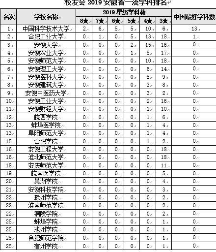 校友会2019安徽省一流学科排名 中国科学技术大学