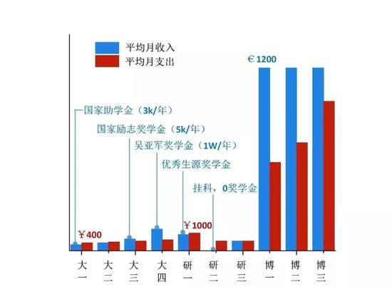 图4 财务收支状况总结
