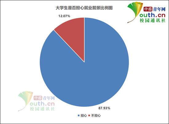 图为大学生是否担心就业前景比例。中国青年网记者 李华锡 制图