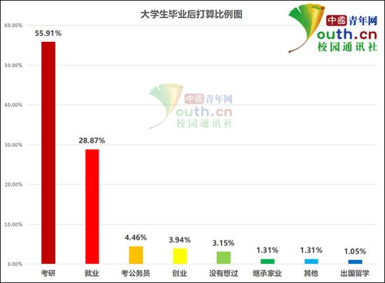 图为大学生毕业后打算比例。中国青年网记者 李华锡 制图