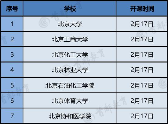 """信息显示北京高校最早17日""""线上开学"""""""