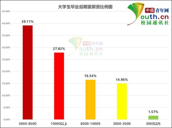 图为大学生毕业后期望薪资比例。中国青年网记者 李华锡 制图