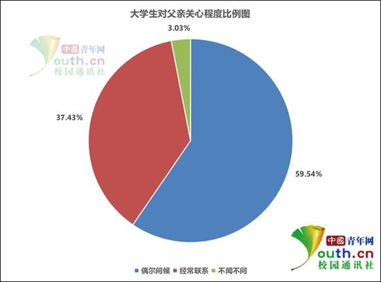 图为大学生是否知道父亲生日比例。中国青年网记者 李华锡 制图