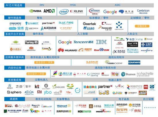 教育机器人产业链框架图