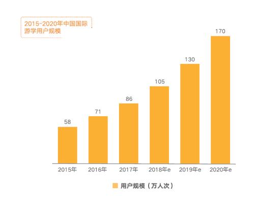 国际游学行业报告:家长消费需求攀升 市场规模达200亿元
