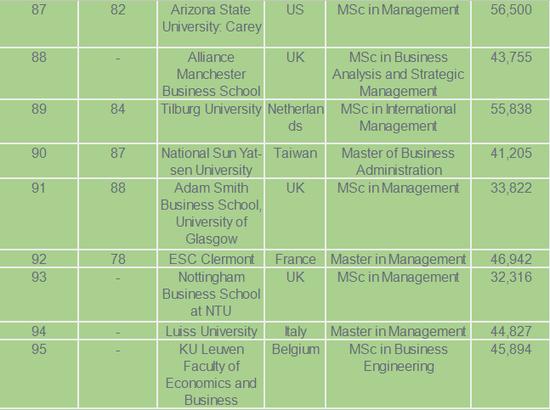《金融时报》2018年全球管理学硕士排名
