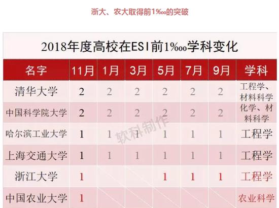 注:本表针对大陆地区高校,中国科学院等其他科研机构不包括在内。