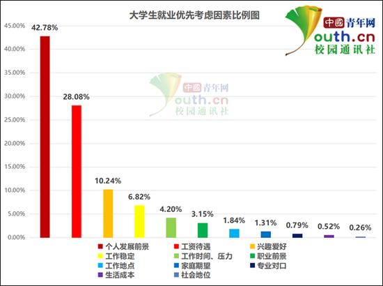 图为大学生就业优先考虑因素比例。中国青年网记者 李华锡 制图