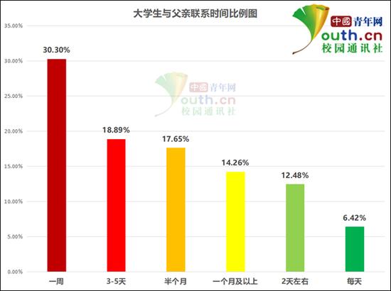 图为大学生与父亲联系时间比例。中国青年网记者 李华锡 制图