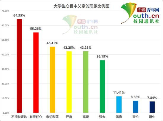 图为大学生心目中父亲的形象比例。中国青年网记者 李华锡 制图