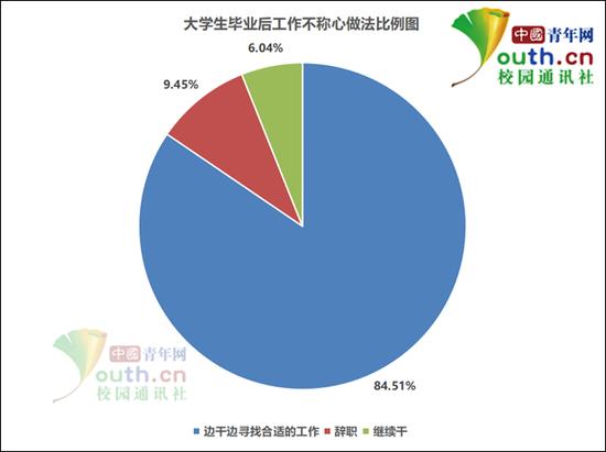 图为大学生毕业后工作不称心做法比例。中国青年网记者 李华锡 制图
