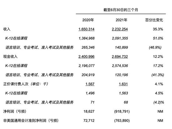 2021年第二季度關鍵財務和運營數據(單位:千元人民幣)
