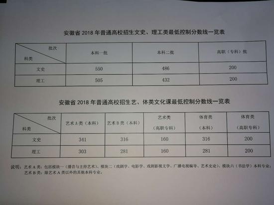 安徽2018高考分数线出炉:一本理505 文550