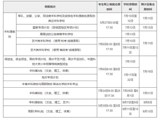 海南2018年高考填报志愿及录取时间安排