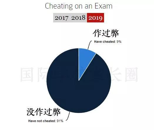 作弊情况(图片来源于原网站 整理制作BY国际学校家长圈)