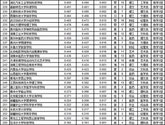武书连2019年中国独立学院排行榜