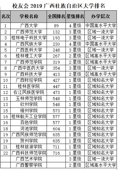 广西的大学排名_广西大学