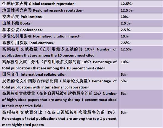 U.S.News世界大学排名各项指标与权重