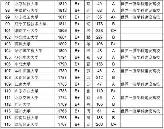 武书连2018中国大学教师数量排行榜 清华居首jumpc漫画