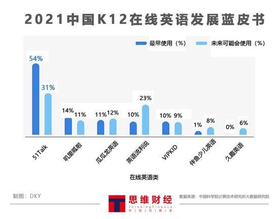 2021中国K12在线英语发展蓝皮书(数据来源:中国科学院计算技术研究所大数据研究院)