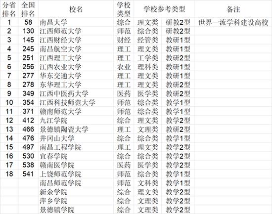 2021中国772所大学综合实力各省排行榜公布